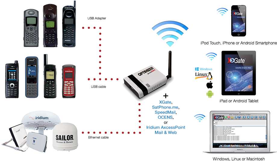 Satellite Phone WiFi for Inmarsat, Iridium, Globalstar, Thuraya, and VSAT.