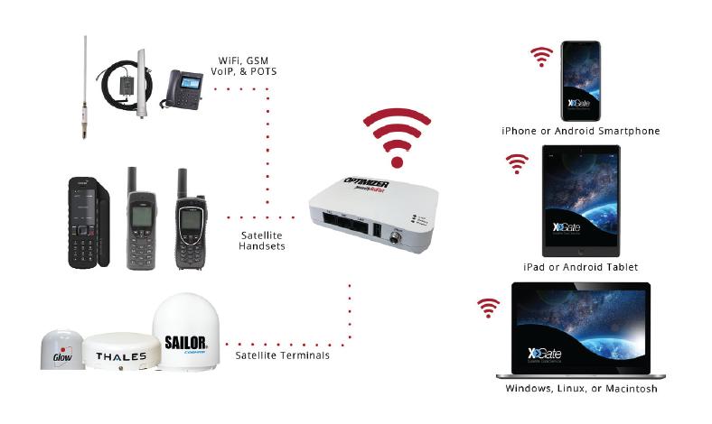 redport optimizer connectivity